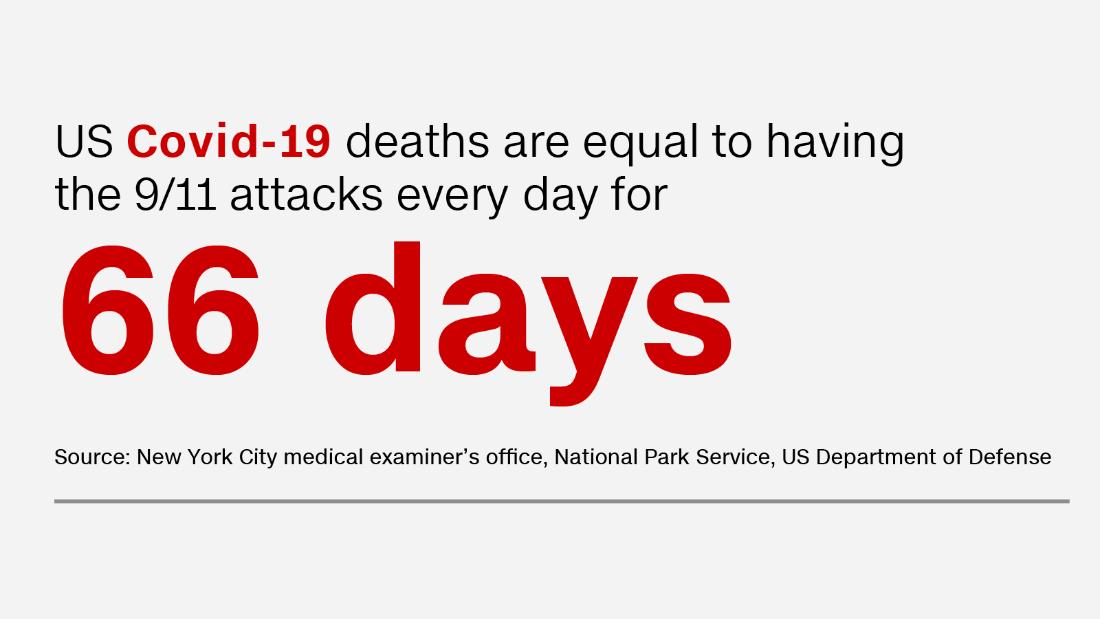 200922123235-20200918-covid-deaths-stat-01-update-super-169