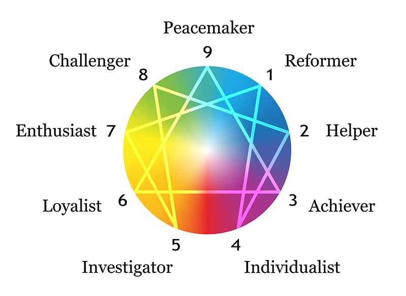 Enneagram,Figure,With,Numbers,From,One,To,Nine,Concerning,The